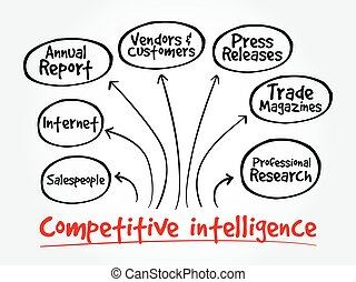 Competitive Intelligence Sources mind map flowchart business...