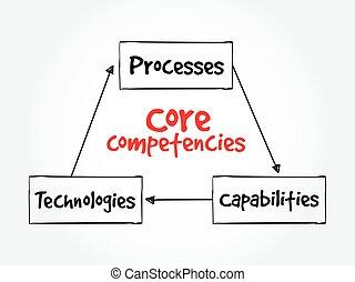 Core Competencies mind map flowchart business concept for...