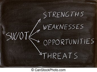 swot analysis business strategy management process in a...