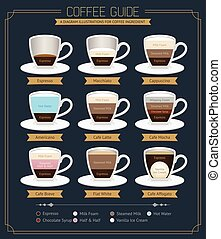 Coffee Guide Diagram Vector Illustrations