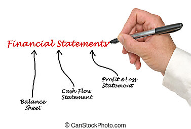 diagram of Financial Statements