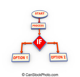 3d process flow chart with if condition