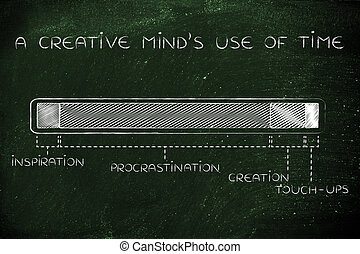 steps of the creation process, creative mind use of time - a...
