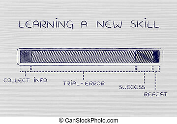 steps of the learning & experimenting process, new skills