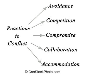 Common Reactions to Conflict