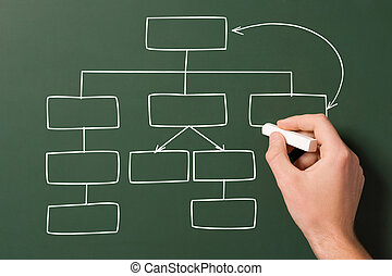 flow chart - hand draws flow chart on a blackboard
