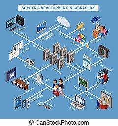 Isometric Development Infographics - Isometric development...