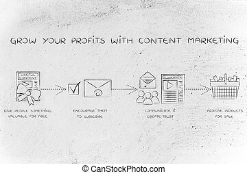 steps to build a profitable online business, content marketing