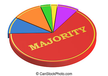 Majority concept with Pie Chart, 3D rendering isolated on...