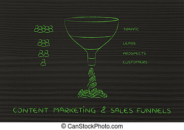 Sales funnel & content mktg, Traffic Leads Prospects Customers