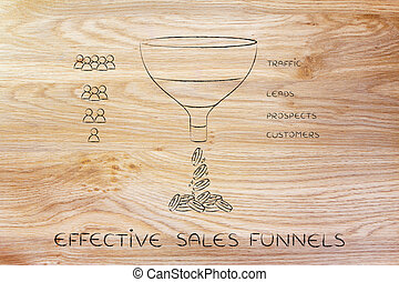 Effective sales funnel with Traffic Leads Prospects Customers & people icons