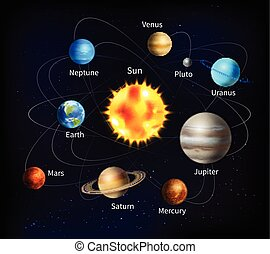 Solar System Illustration - Solar system with names of...