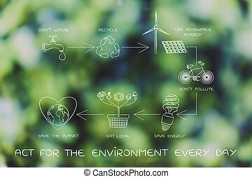 sustainable living diagram, act for the environment every...