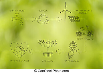 sustainable living diagram with daily actions