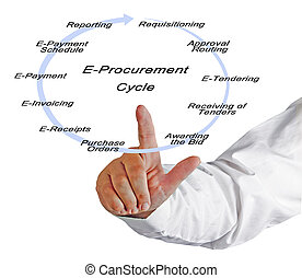 E-Procurement Cycle