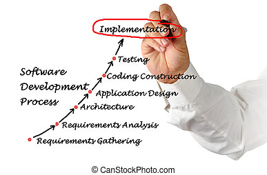 Software Development Process