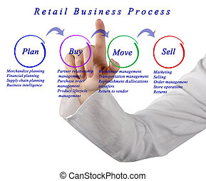 Retail Business Process