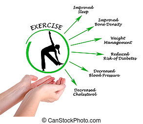 Usefulness of exercising