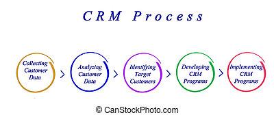 CRM, processo