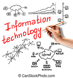 Information technology - Close up of hand drawing technology...