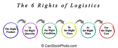 6 Rights of Logistics