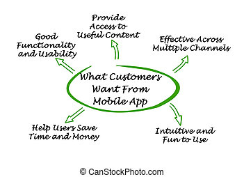 What Customers Want From Mobile App