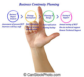 diagram of Business Continuity Planning