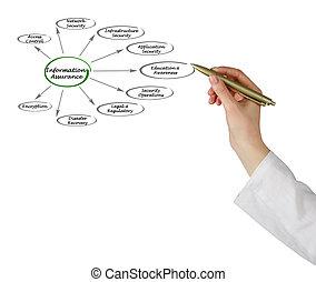 diagram of Information assurance