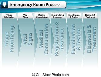 emergencia, habitación, proceso