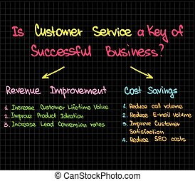 Customer Service is a key of busine - Sketched words and...