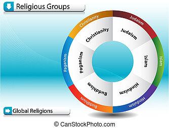 religioso, grupos