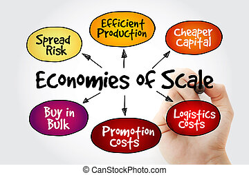 Hand writing Economies of scale mind map flowchart business...