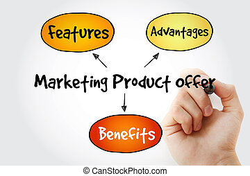 Hand writing Marketing product offer mind map flowchart...