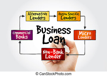 Business Loan sources mind map - Hand writing Business Loan...