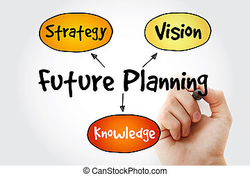Hand writing Future planning knowledge, strategy, vision...