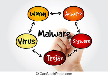 Hand writing Malware mind map flowchart business technology...