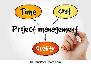 Hand writing Project management, time cost quality mind map...