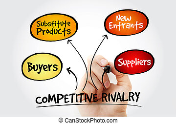 Hand writing Competitive Rivalry five forces mind map...