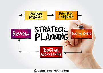 Hand writing Strategic Planning mind map flowchart business...