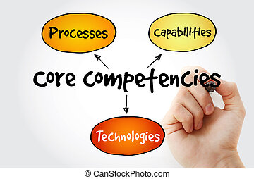 Hand writing Core Competencies mind map flowchart business...