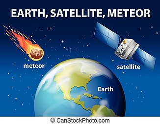 Meteor and satellite around the earth