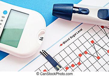 Blood sugar measurement. - Blood sugar measurement on blood...