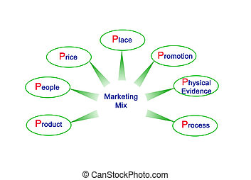 7p Marketing Mix