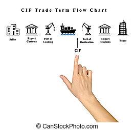CIF Trade Term Flow Chart