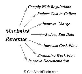 Maximize Your Revenue Cycle