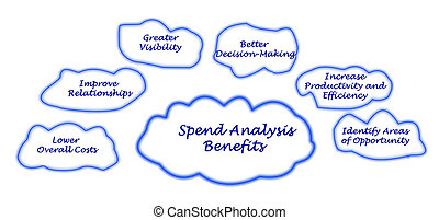 Spend Analysis - Benefits