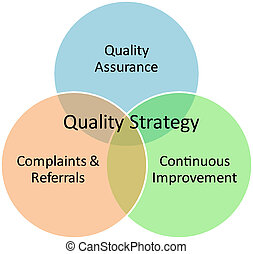 Quality strategy business diagram management concept chart...