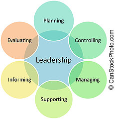 Leadership management business diagram - Leadership business...