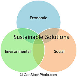 soutenable, solutions, Business, diagramme