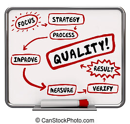Quality Improvement Process Better Results Workflow Diagram...
